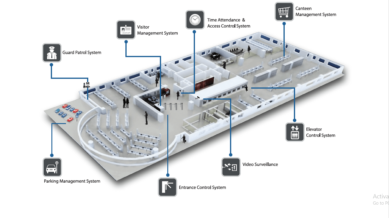 Total Integrated Solution