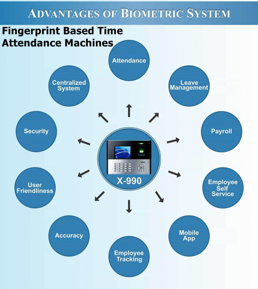 Fingerprint Based Time Attendance Machines