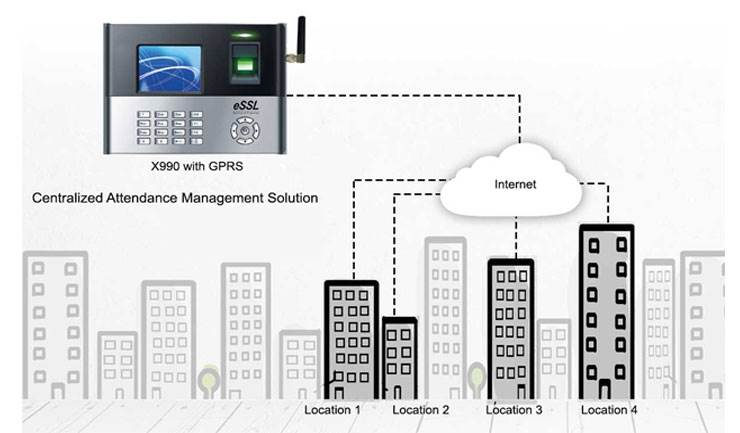 Biometric Attendance Machine X990 thumb biometric attendance system