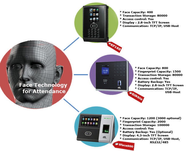 Face Recognition System Face Attendance System machine Face