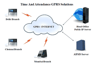 GPRS Attendance Machine
