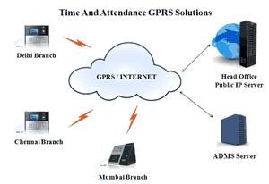 GPRS Attendance Machine