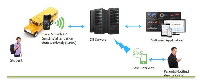 Mobile Biometric Attendance System