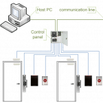Access Control Multiple Doors Office