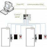 Access Control Multiple Doors Office