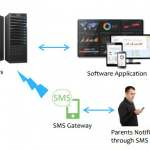 Automated Attendance SMS Delivered Parents Mobile Case Study