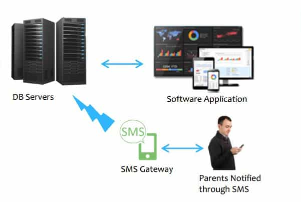 School Attendance Management Solutions with SMS Alert