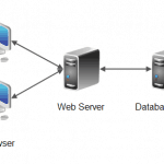 Server for Web Application