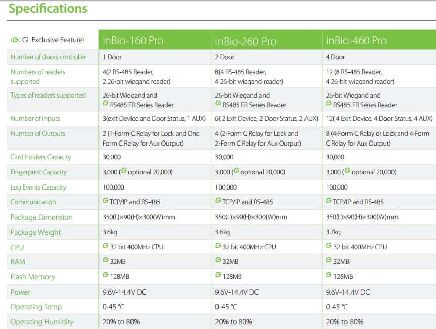 Biometric Access Control Systems Specifications Comparision Between inBio Pro series