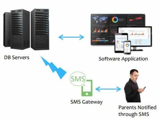 School ERP Software India