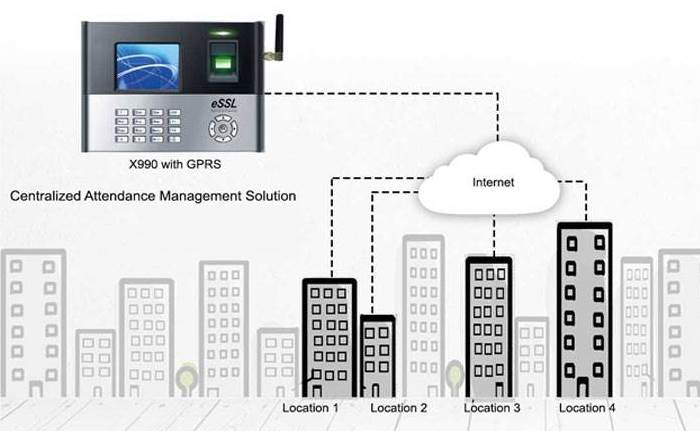 Multi Location Attendance Management System