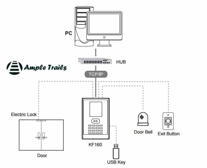 essl KF160 Face Time Attendance Terminal with Access Control Installation Diagram