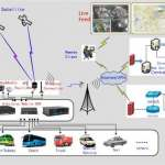 MDVR CCTV System for School Bus, Cash Van, Cabs