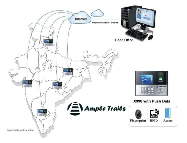 Fingerprint attendance system Multi Location