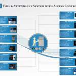 Download eSSL Time Attendance Machine Software