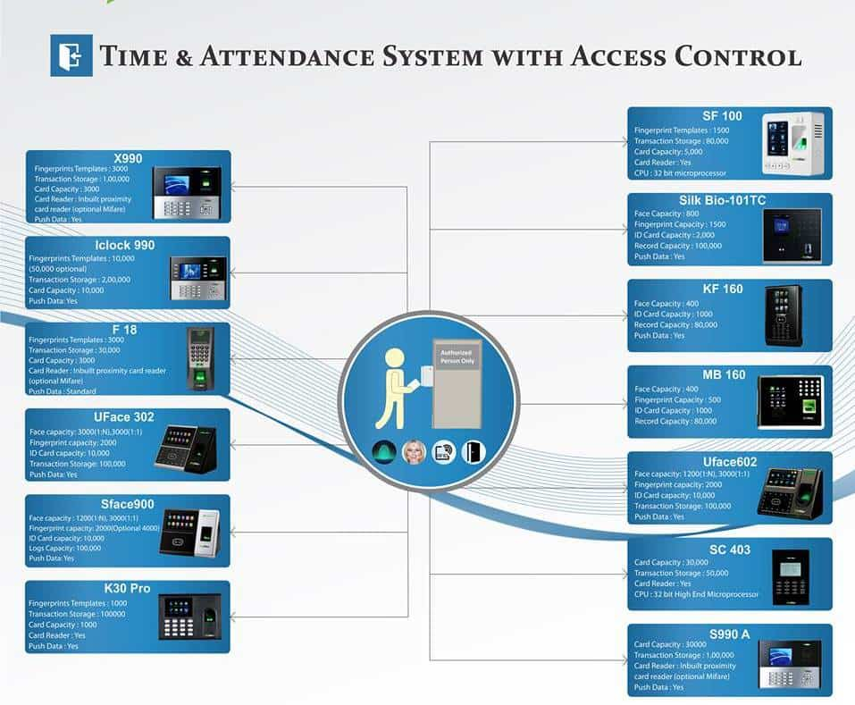 Time & Attendance System With Access Control