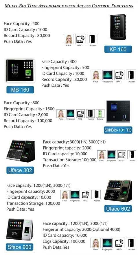 Multi-Bio Time Attendance with Access Control Functions