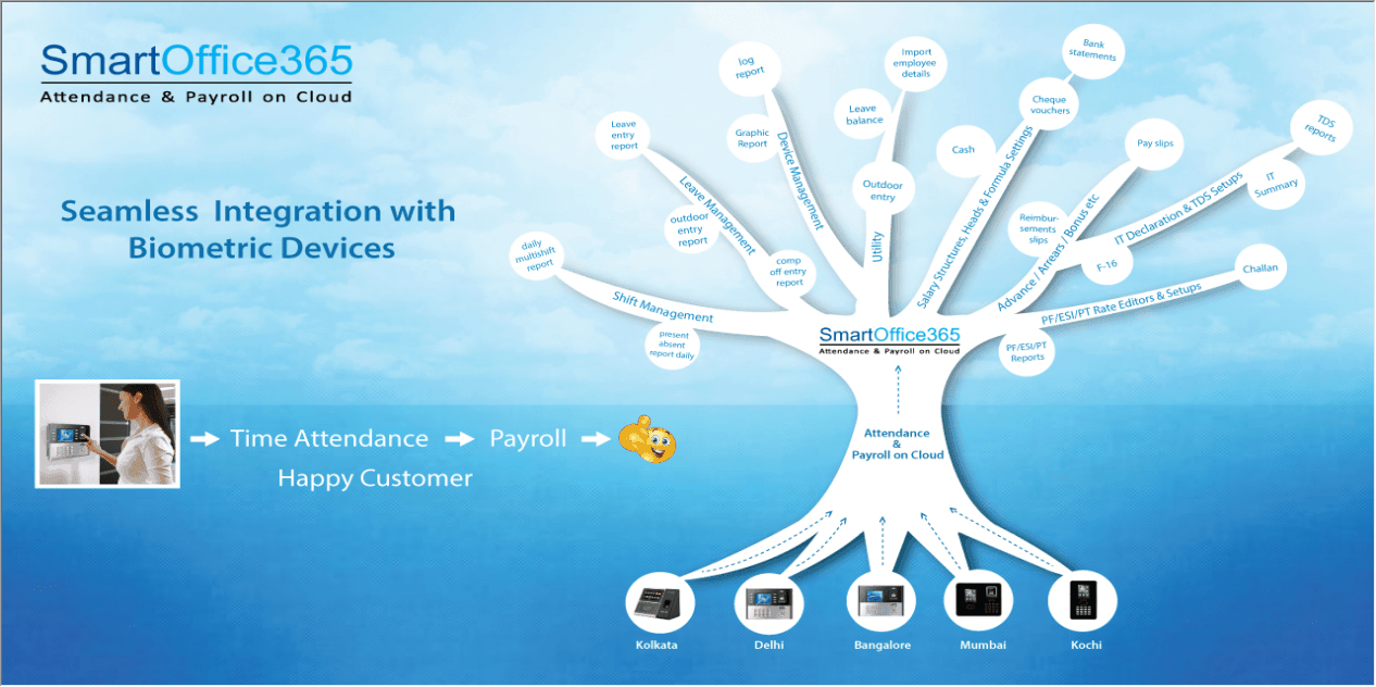 Attendance Payroll on Cloud