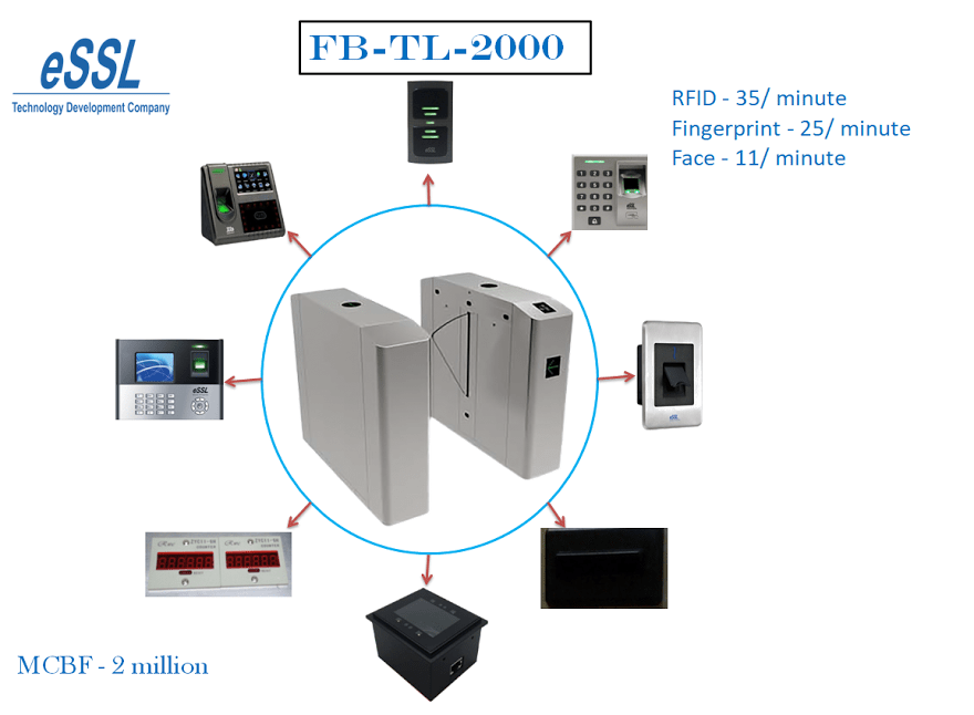 Entrance control system with FB-TL-2000