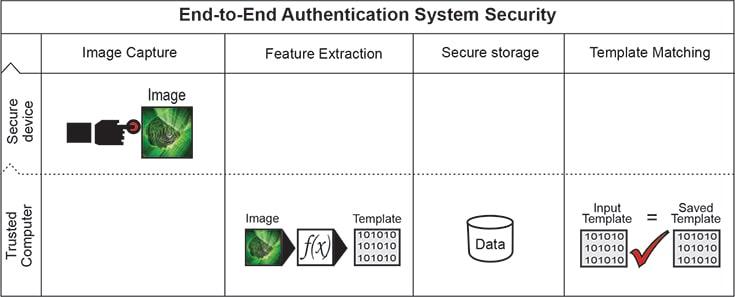 Mantra MFS100 fingerprint scanner Architecture