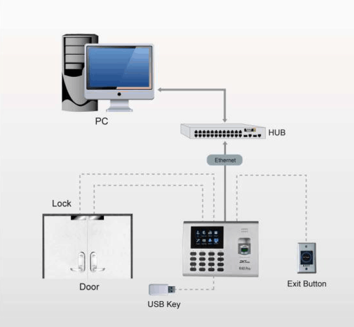 Configuration of ZKTeco K40 Attendance Machine