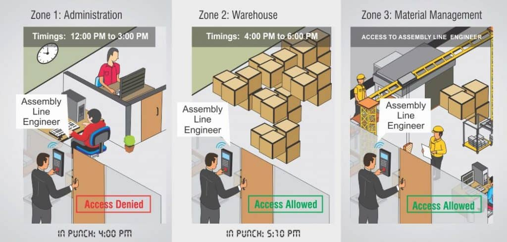 Biometric Enterprise Door Access control Solution multi locations User-Zone-and-Time-based-access-control