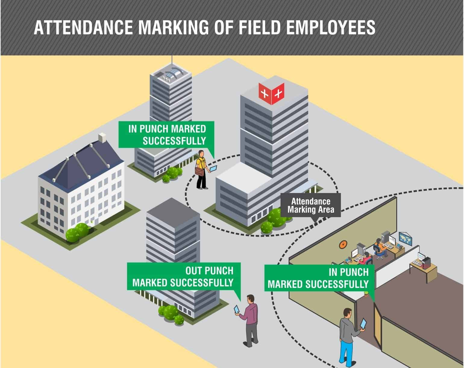 Attendance On Move for Field Employees