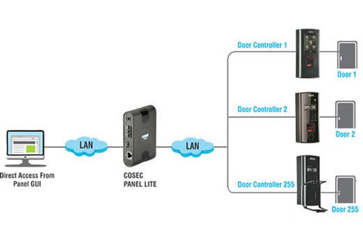 SIMPLE ACCESS CONTROL Standalone Access Control