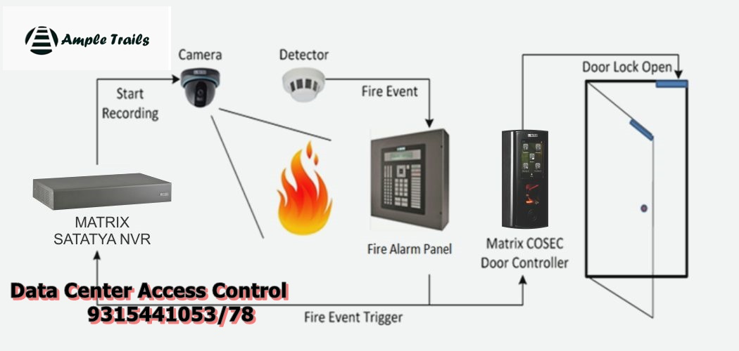 Integrated Access Control for Data Centres