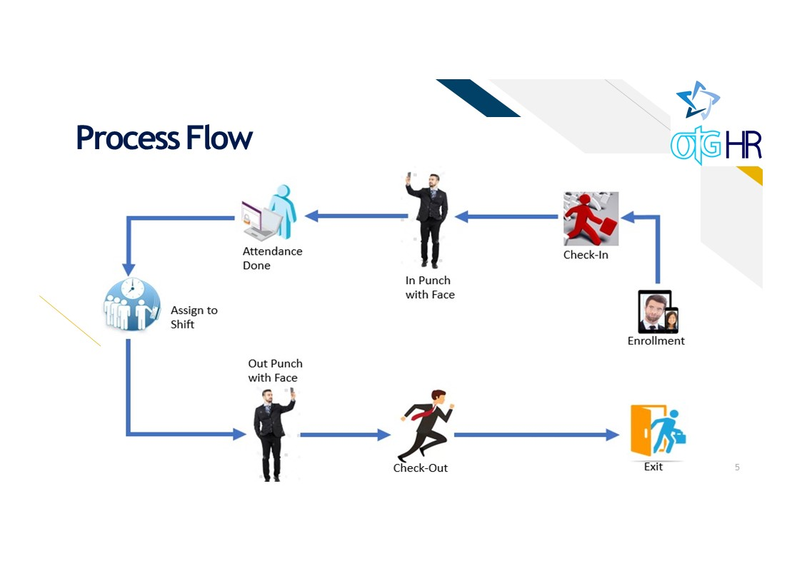 Process flow of Face Attendance System