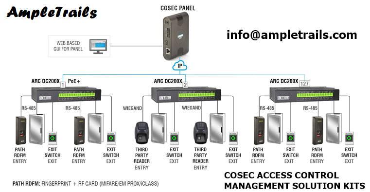 Biometric door access control system